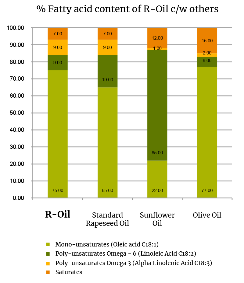 % Fatty acid content of R-Oil compared with others
